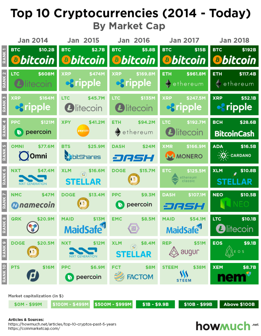 top-10-crypto-3084