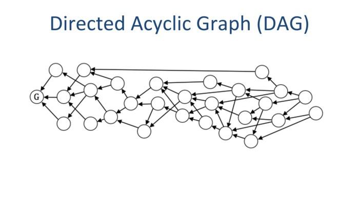 Image result for DAG blockchain wallpaper