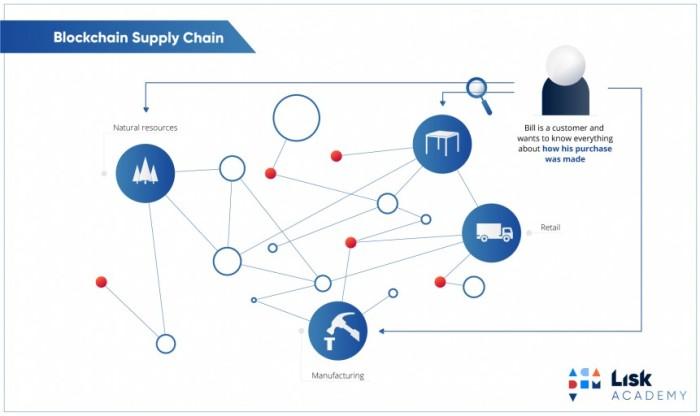 42-blockchain-supply-chain-861x512