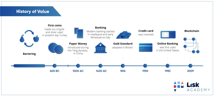history-of-value-lisk-academy