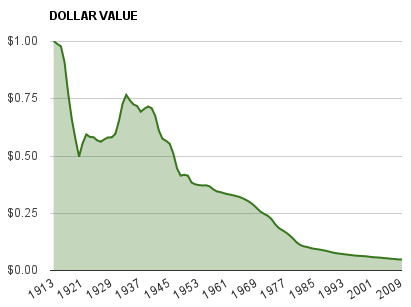 dollar_devalue_chart